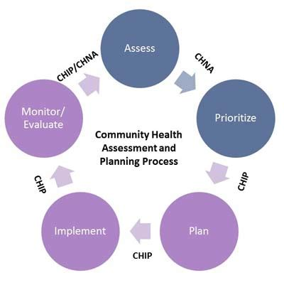 Business plan for a community centre